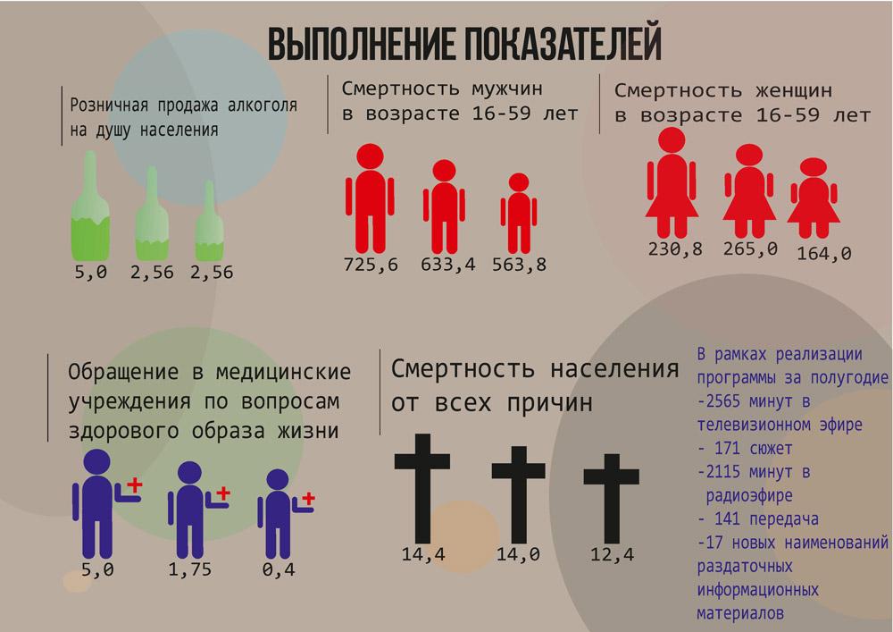 Выполнение программы здорового образа жизни в Крыму